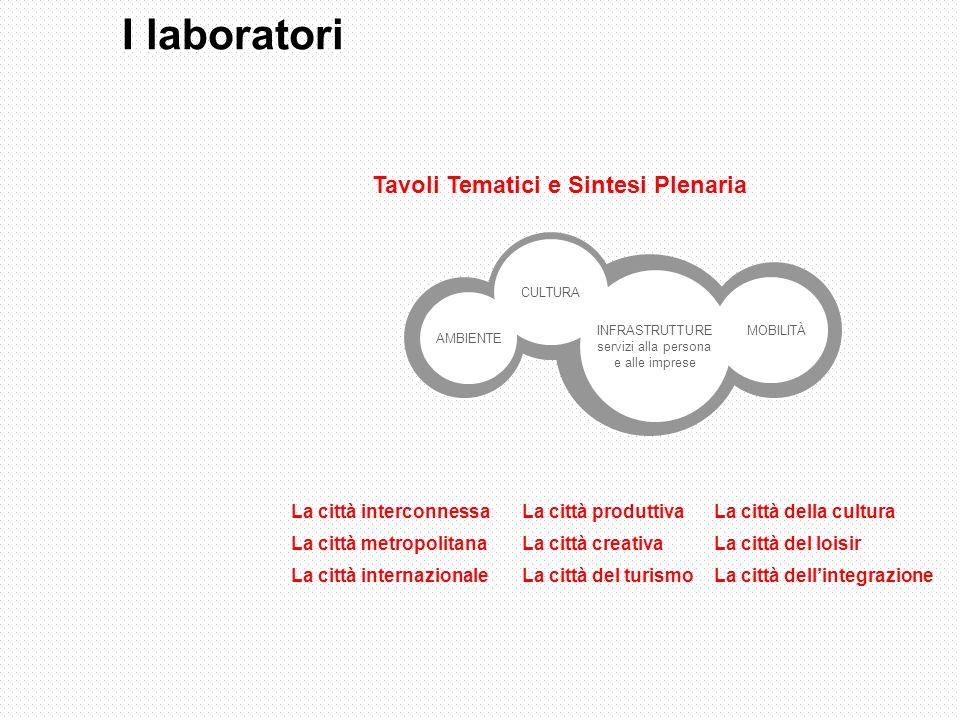 Tavoli Tematici e Sintesi Plenaria