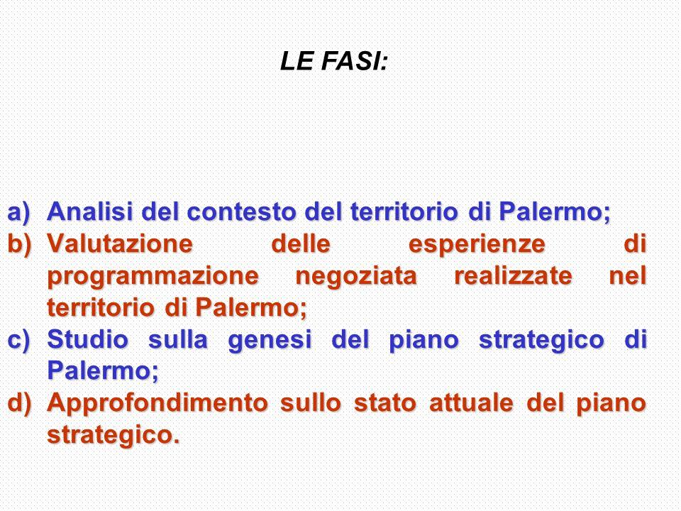 Analisi del contesto del territorio di Palermo;