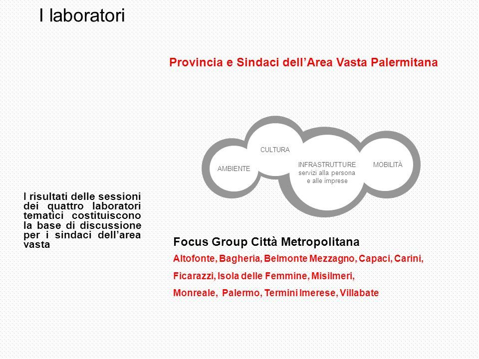 I laboratori Provincia e Sindaci dell'Area Vasta Palermitana