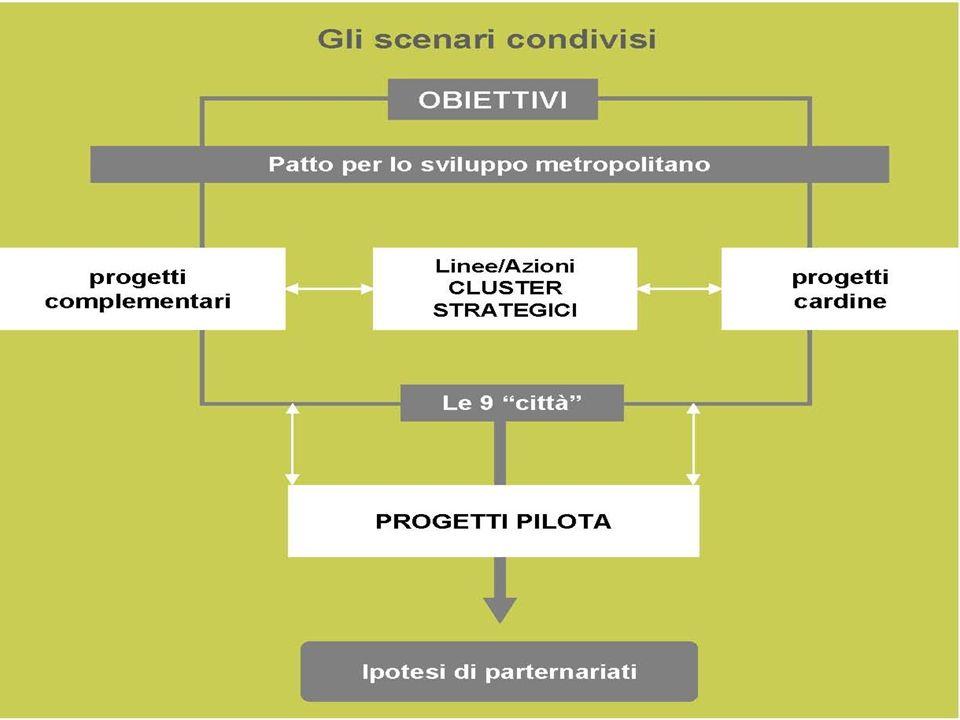 Il Piano Strategico: la governance interna