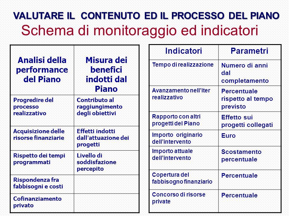 Schema di monitoraggio ed indicatori