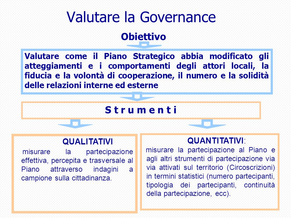 Valutare la Governance