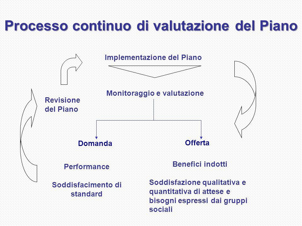 Processo continuo di valutazione del Piano