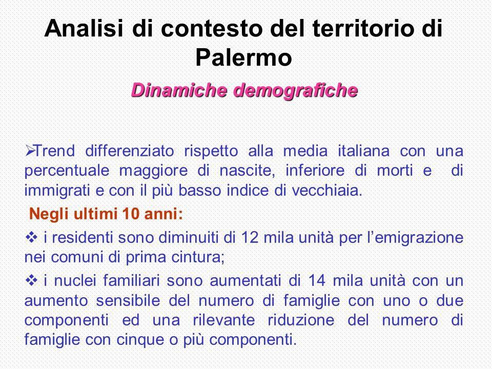 Analisi di contesto del territorio di Palermo