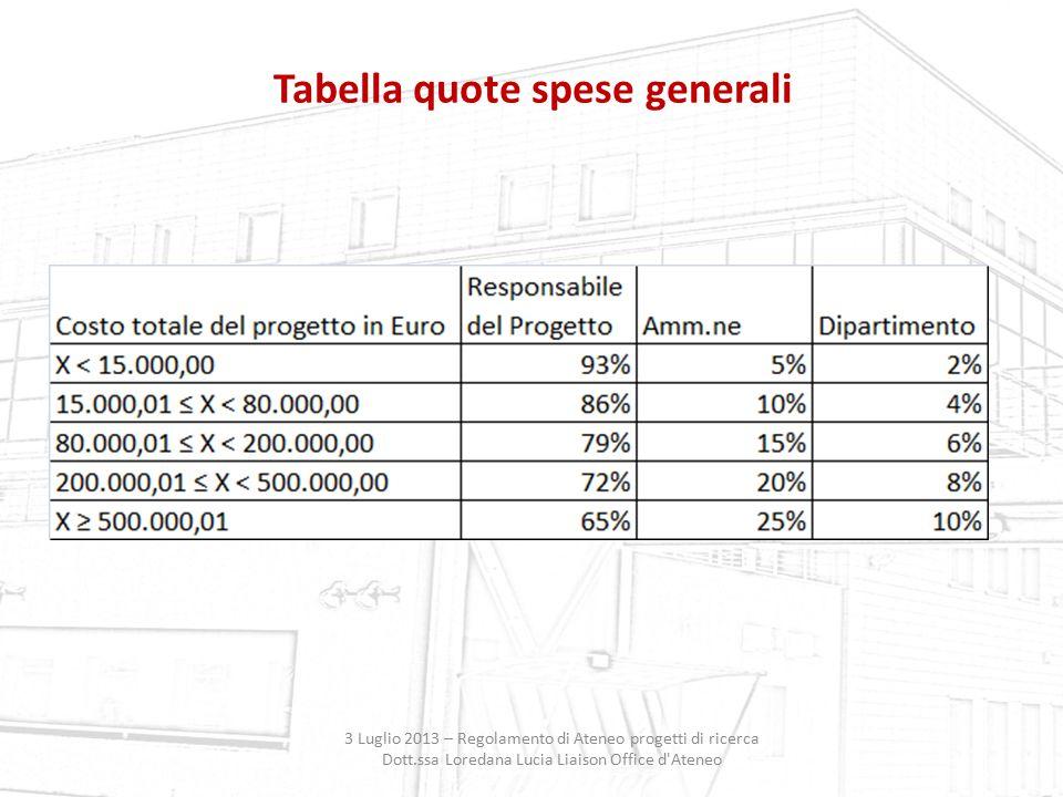 Tabella quote spese generali