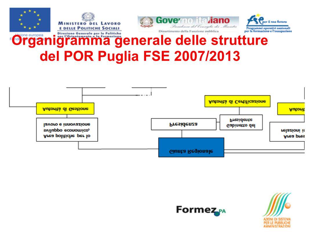 Organigramma generale delle strutture del POR Puglia FSE 2007/2013