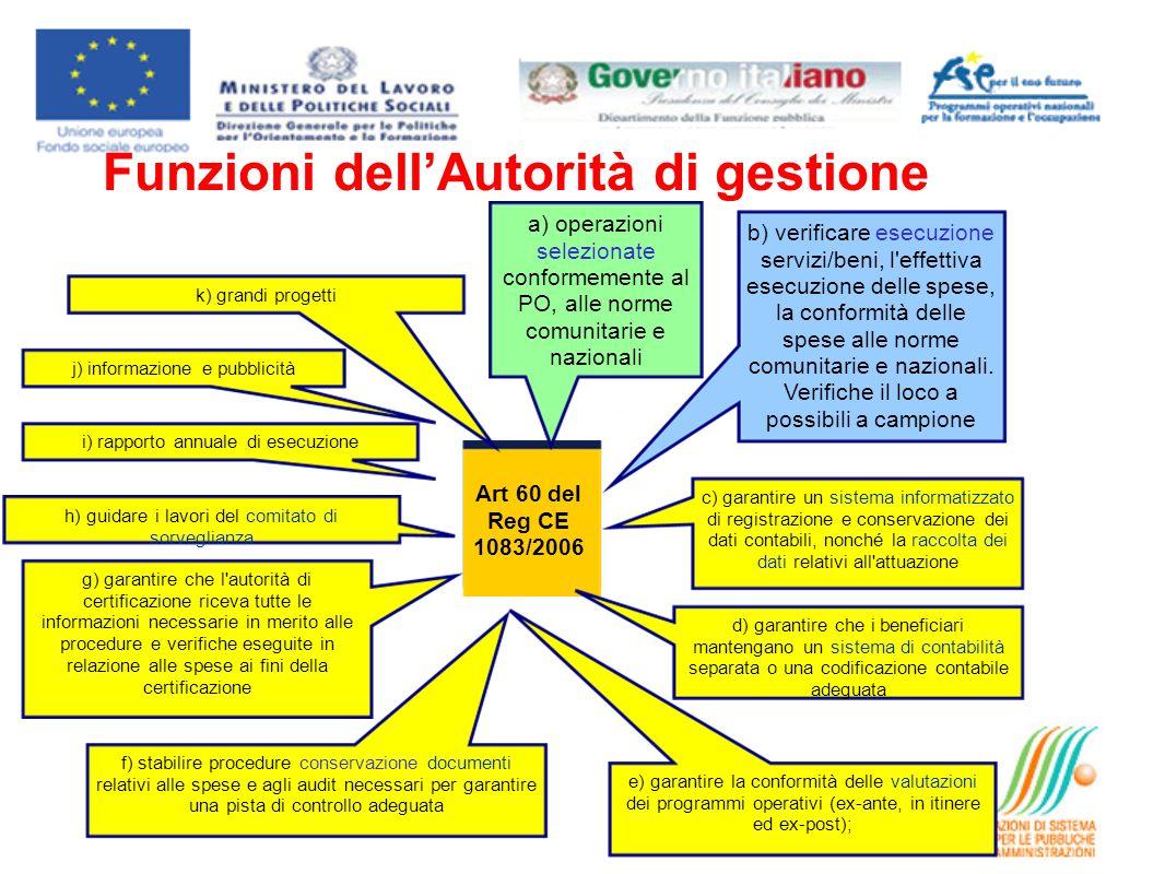 Funzioni dell'Autorità di gestione