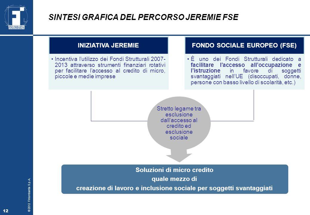 SINTESI GRAFICA DEL PERCORSO JEREMIE FSE