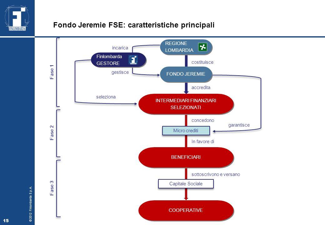 Fondo Jeremie FSE: caratteristiche principali