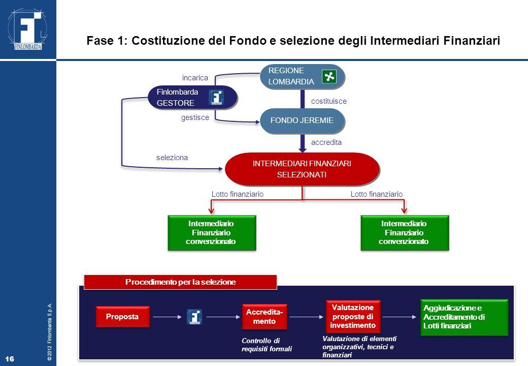Fase 1: Costituzione del Fondo e selezione degli Intermediari Finanziari