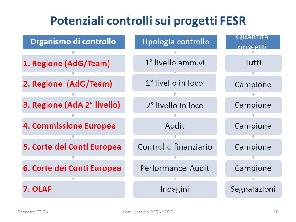 Potenziali controlli sui progetti FESR