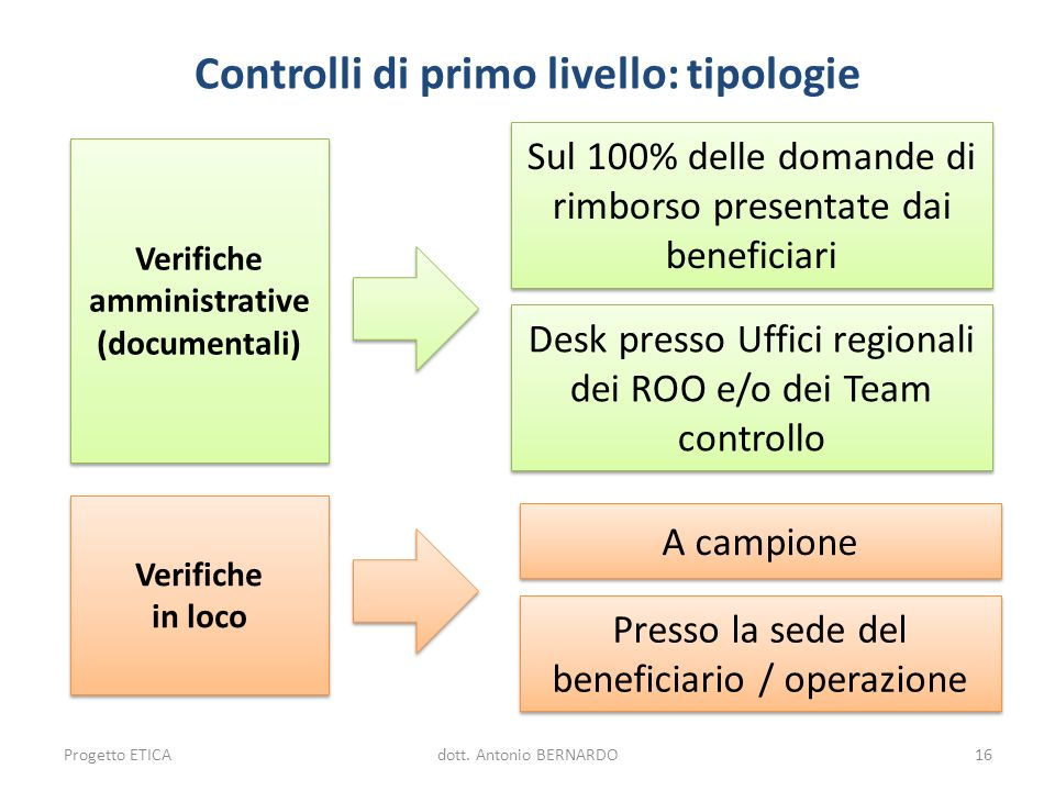 Controlli di primo livello: tipologie