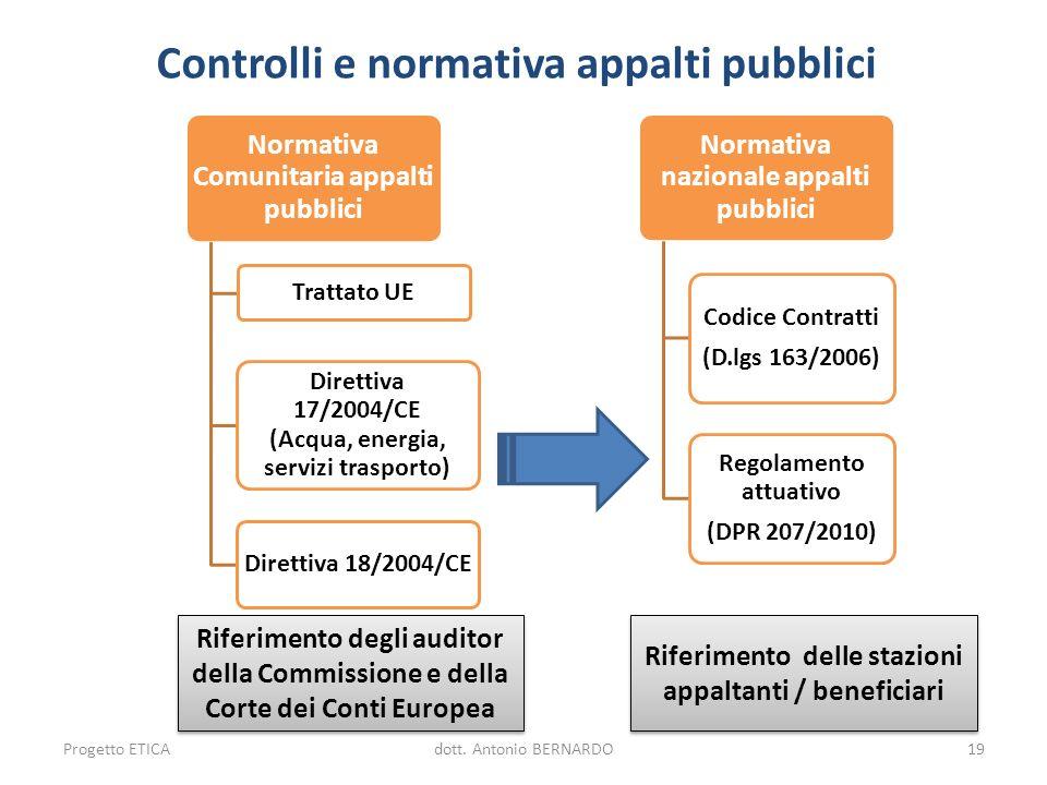 Controlli e normativa appalti pubblici