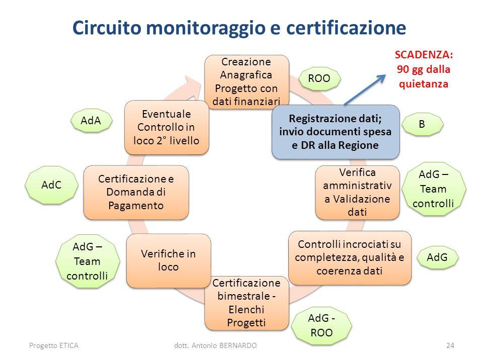 Circuito monitoraggio e certificazione