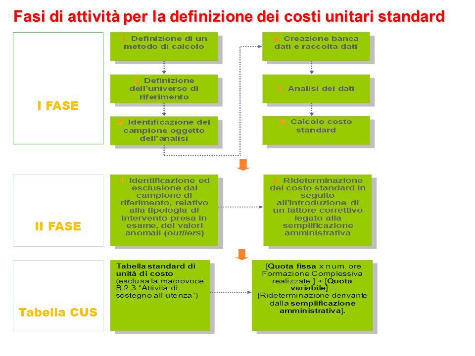 Fasi di attività per la definizione dei costi unitari standard
