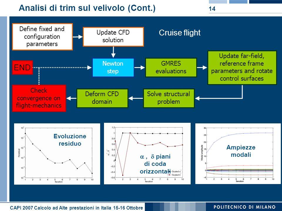 Analisi di trim sul velivolo (Cont.)