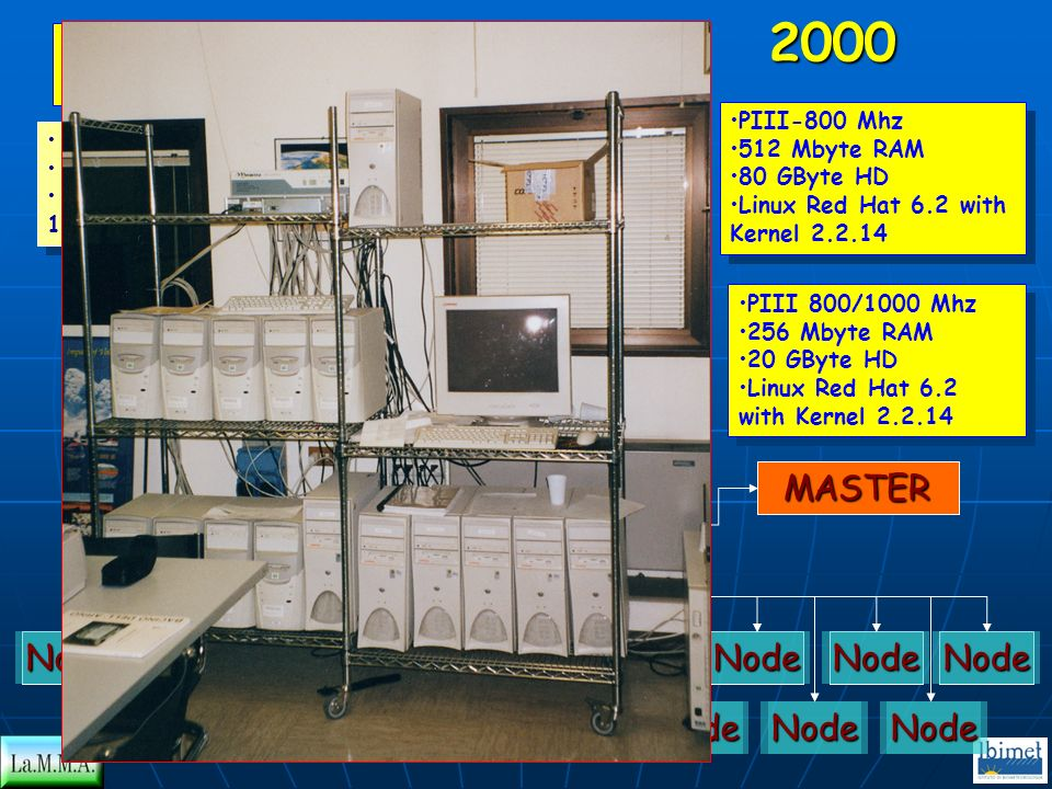 2000 MASTER Node MASTER SWITCH Node Node BELLEROFONTE
