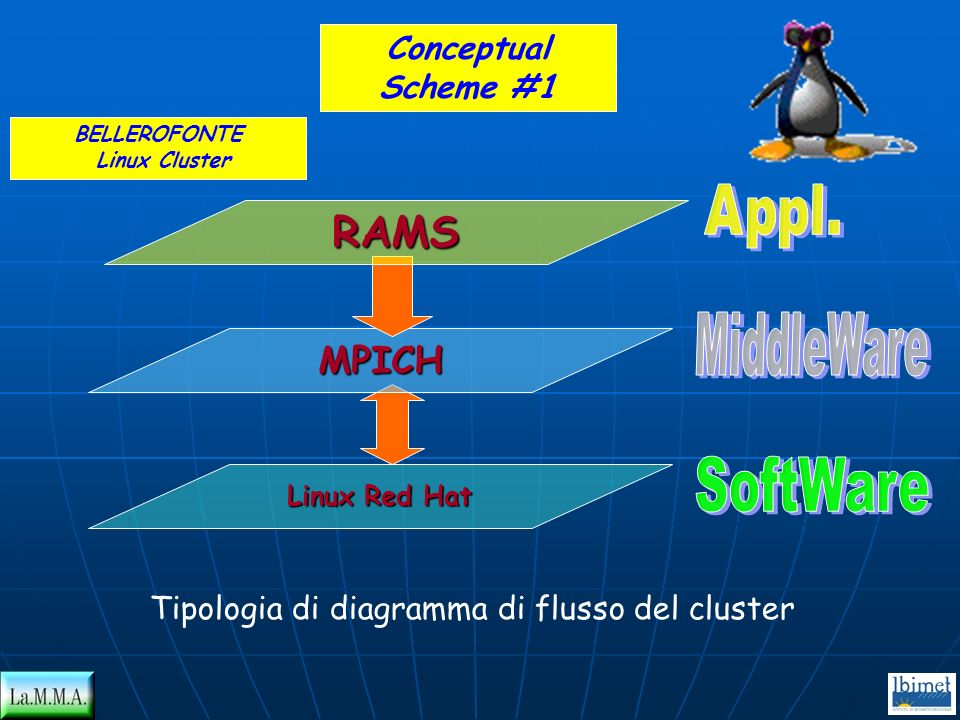 RAMS MPICH Conceptual Scheme #1 Appl. MiddleWare SoftWare