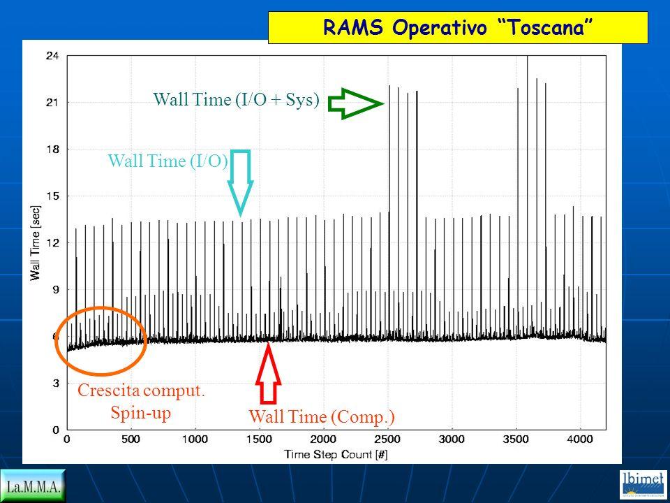 RAMS Operativo Toscana