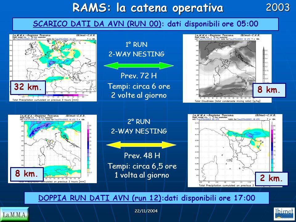 RAMS: la catena operativa
