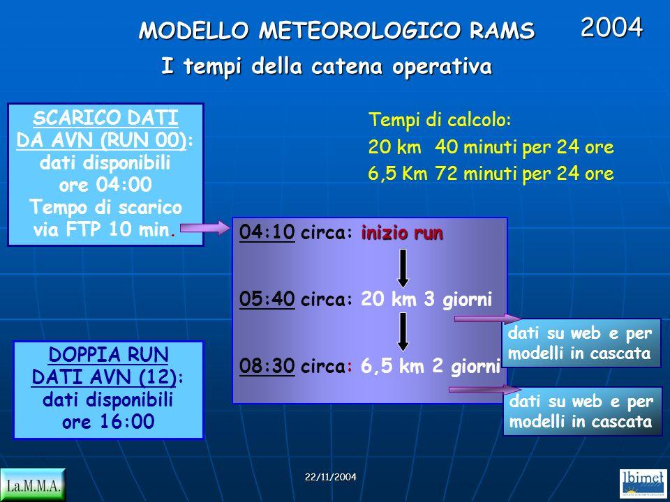 2004 MODELLO METEOROLOGICO RAMS I tempi della catena operativa