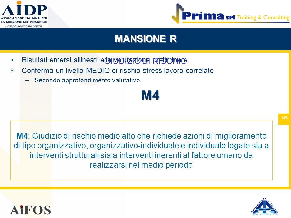 M4 MANSIONE R GIUDIZIO DI RISCHIO
