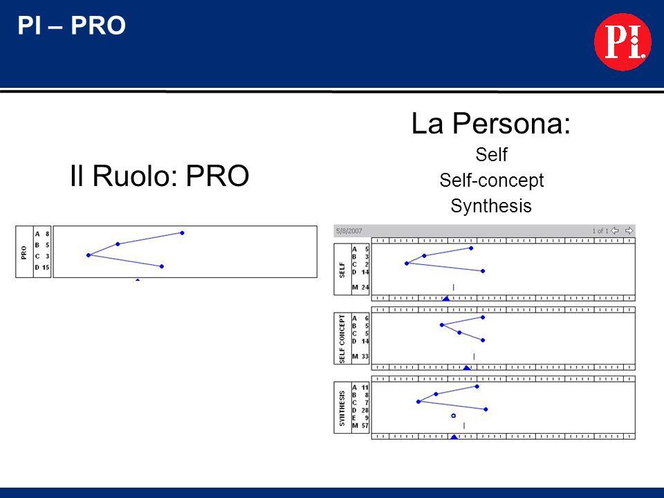 La Persona: Il Ruolo: PRO PI – PRO Self Self-concept Synthesis