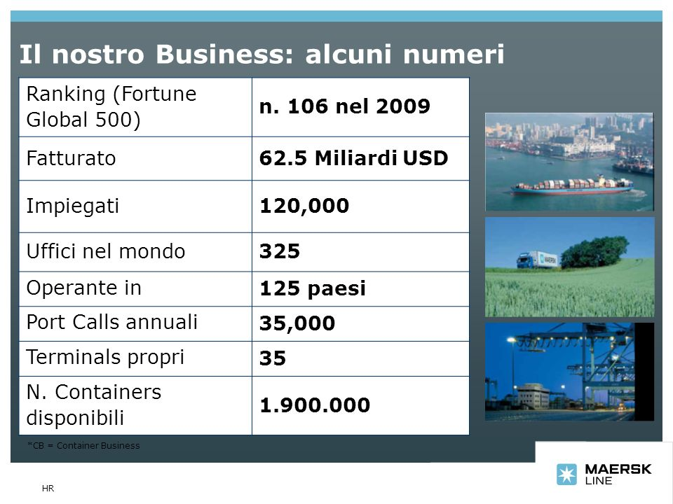 Il nostro Business: alcuni numeri