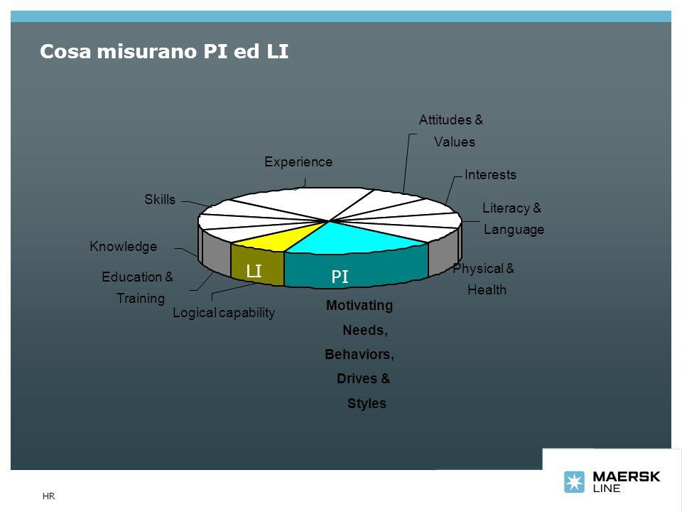 What PI/LI measure Cosa misurano PI ed LI LI PI Attitudes & Values