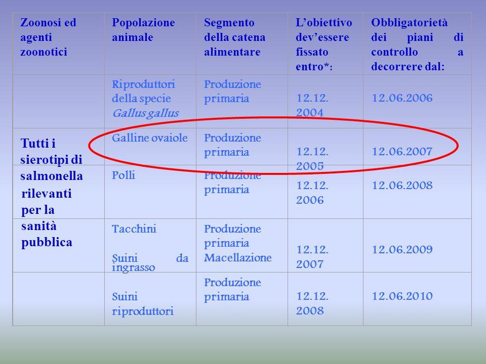Tutti i sierotipi di salmonella