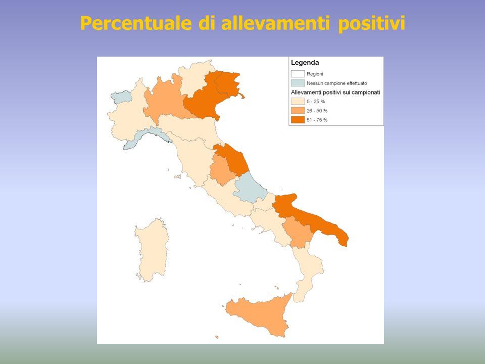 Percentuale di allevamenti positivi