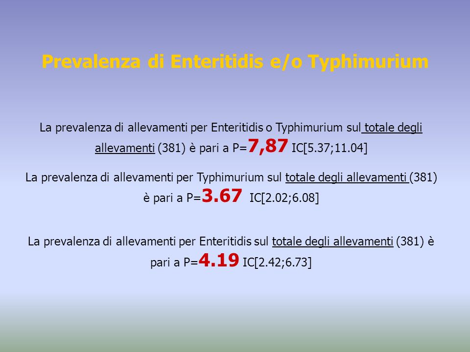 Prevalenza di Enteritidis e/o Typhimurium