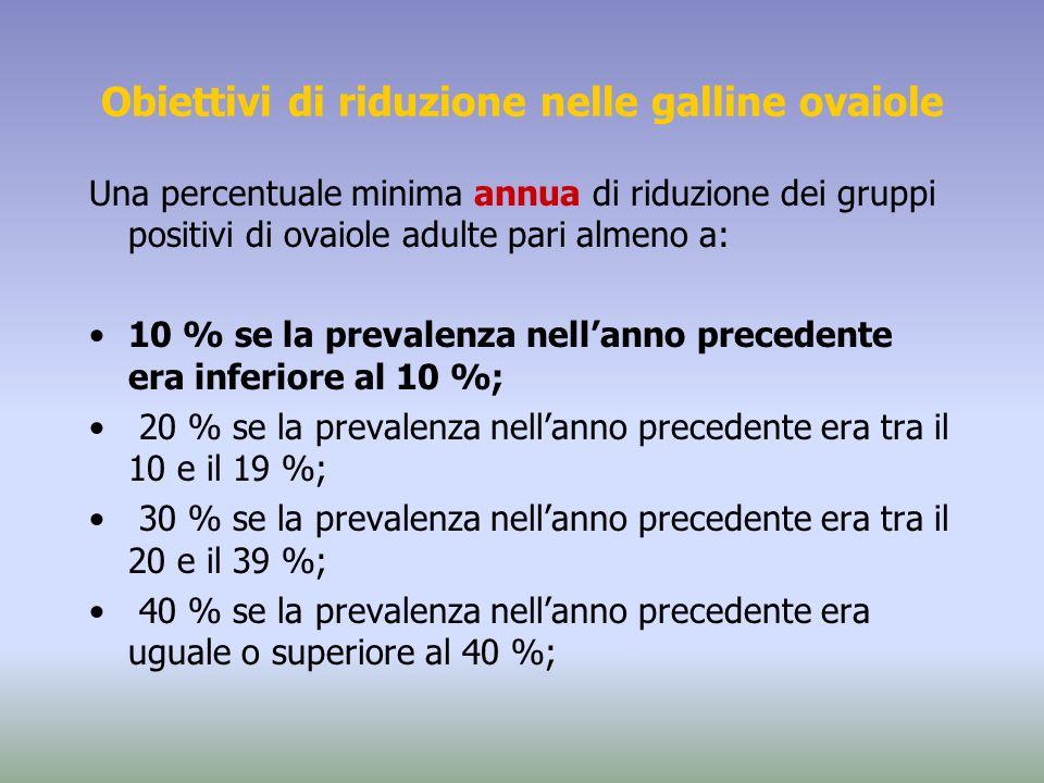 Obiettivi di riduzione nelle galline ovaiole