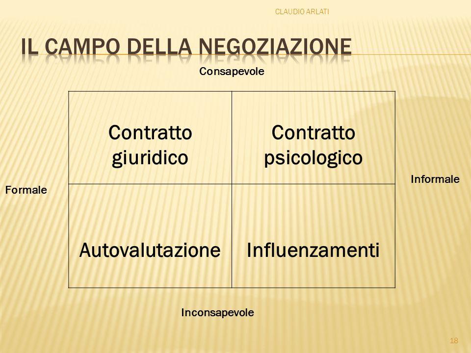 Il campo della negoziazione