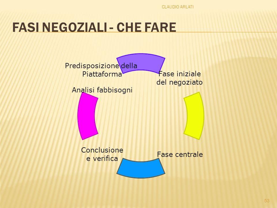 FASI NEGOZIALI - CHE FARE