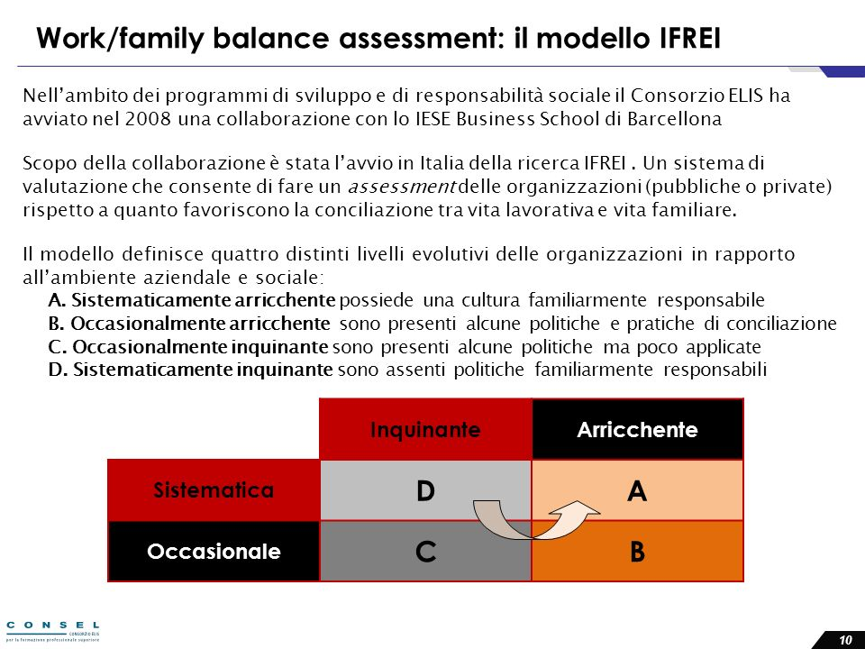 Work/family balance assessment: il modello IFREI