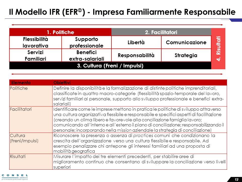 Il Modello IFR (EFR©) - Impresa Familiarmente Responsabile