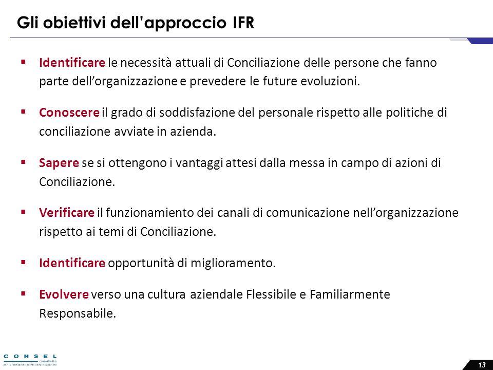 Gli obiettivi dell'approccio IFR