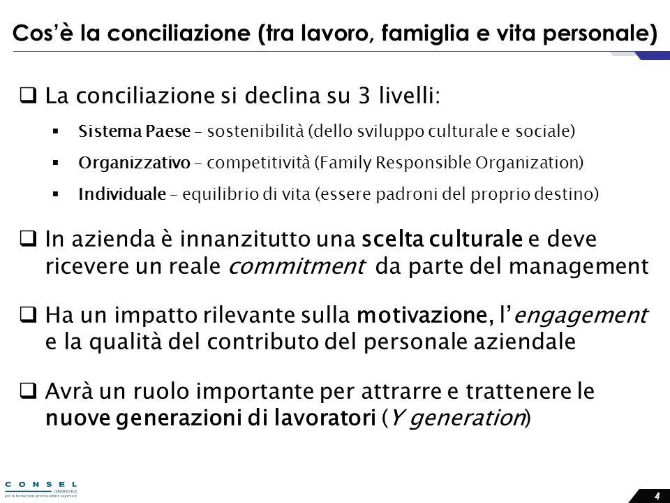 Cos'è la conciliazione (tra lavoro, famiglia e vita personale)