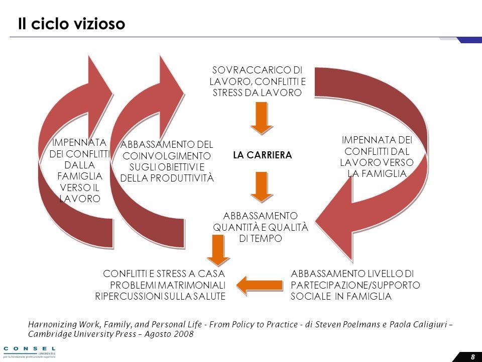 Il ciclo vizioso SOVRACCARICO DI LAVORO, CONFLITTI E STRESS DA LAVORO