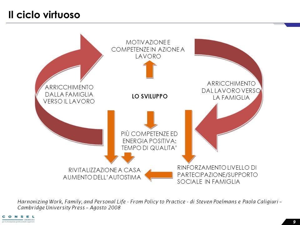 Il ciclo virtuoso MOTIVAZIONE E COMPETENZE IN AZIONE A LAVORO