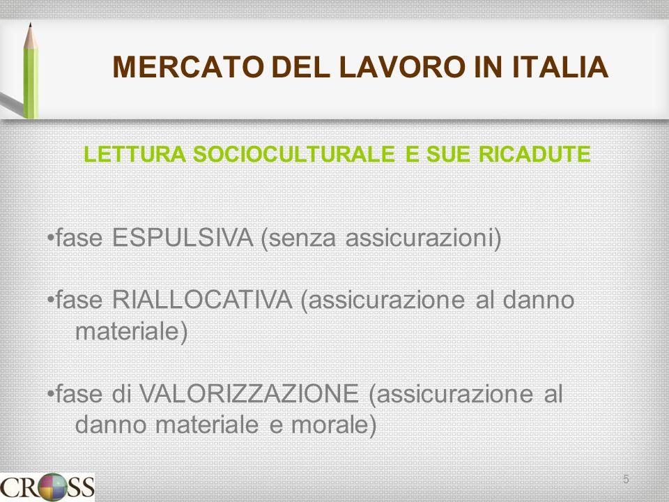 MERCATO DEL LAVORO IN ITALIA