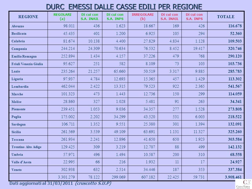 DURC EMESSI DALLE CASSE EDILI PER REGIONE