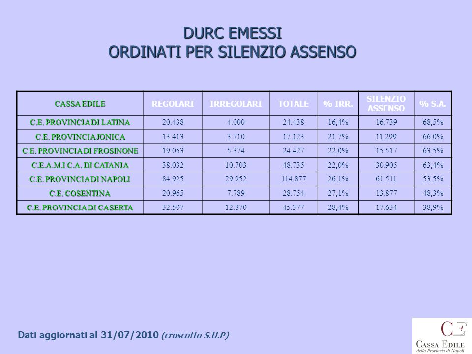 DURC EMESSI ORDINATI PER SILENZIO ASSENSO