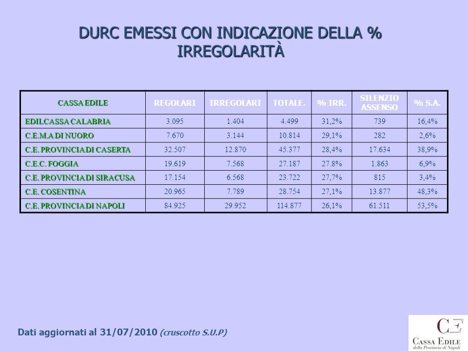 DURC EMESSI CON INDICAZIONE DELLA % IRREGOLARITÀ