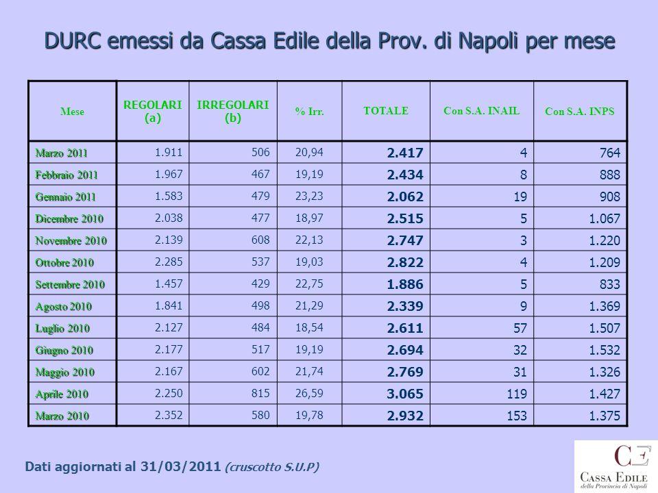 DURC emessi da Cassa Edile della Prov. di Napoli per mese
