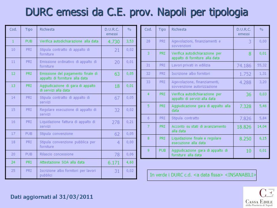 DURC emessi da C.E. prov. Napoli per tipologia