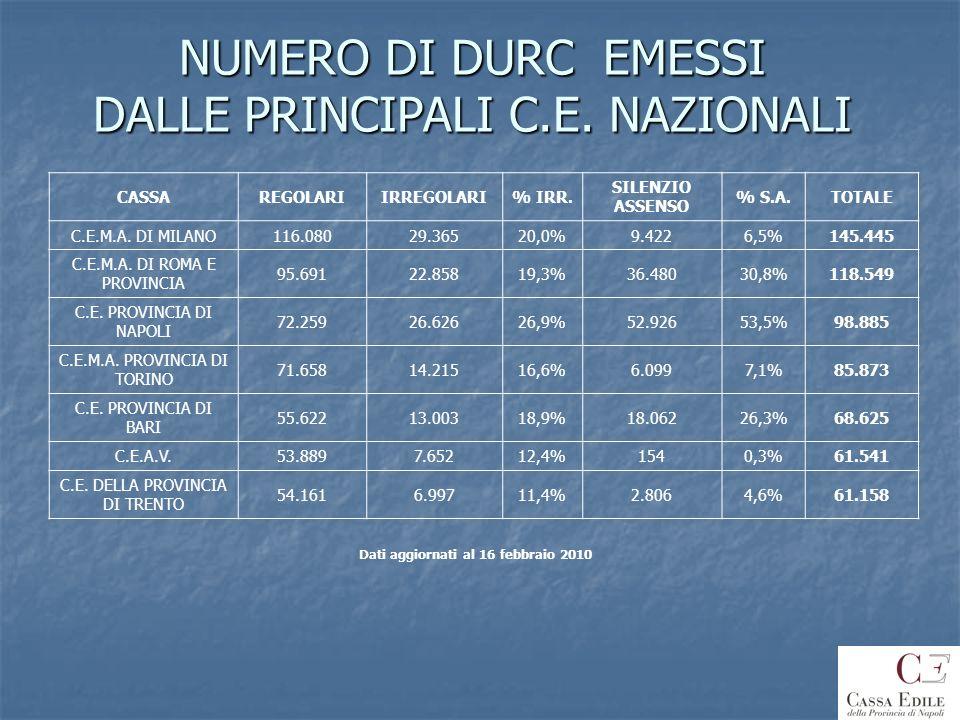 NUMERO DI DURC EMESSI DALLE PRINCIPALI C.E. NAZIONALI