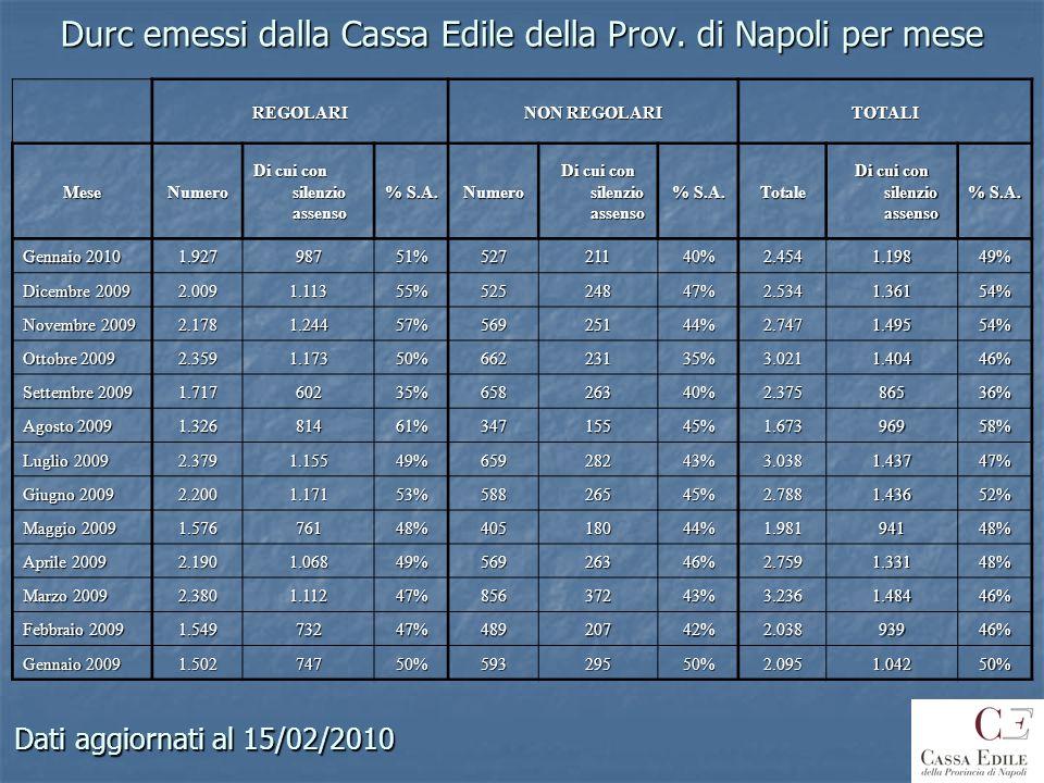 Durc emessi dalla Cassa Edile della Prov. di Napoli per mese