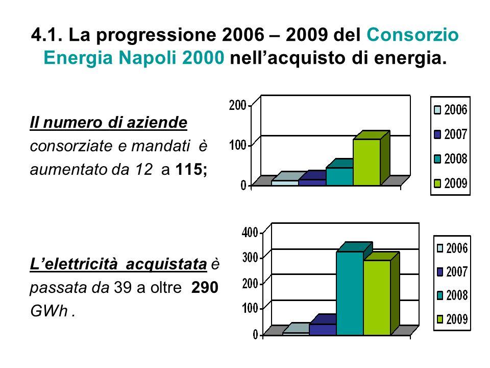 4.1. La progressione 2006 – 2009 del Consorzio Energia Napoli 2000 nell'acquisto di energia.